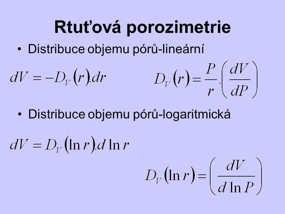 Distribuce objemu pórů-lineární Distribuce objemu pórů-logaritmická