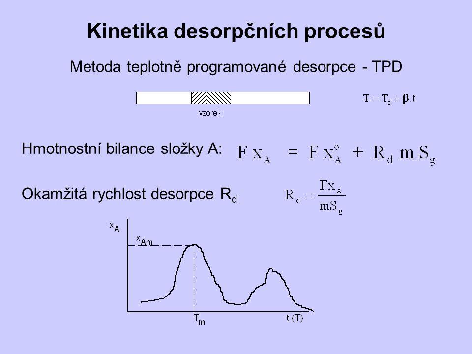Kinetika desorpčních procesů Metoda teplotně programované desorpce - TPD Hmotnostní bilance složky A: Okamžitá rychlost desorpce R d