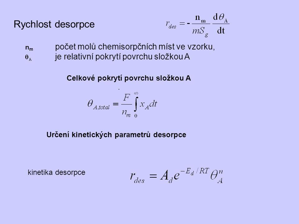 Rychlost desorpce Celkové pokrytí povrchu složkou A n m počet molů chemisorpčních míst ve vzorku, je relativní pokrytí povrchu složkou A.