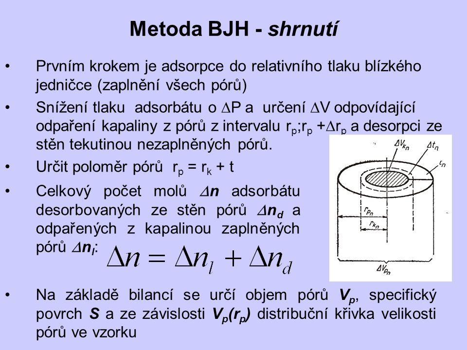 Metoda BJH - shrnutí Prvním krokem je adsorpce do relativního tlaku blízkého jedničce (zaplnění všech pórů) Snížení tlaku adsorbátu o  P a určení  V odpovídající odpaření kapaliny z pórů z intervalu r p ;r p +  r p a desorpci ze stěn tekutinou nezaplněných pórů.