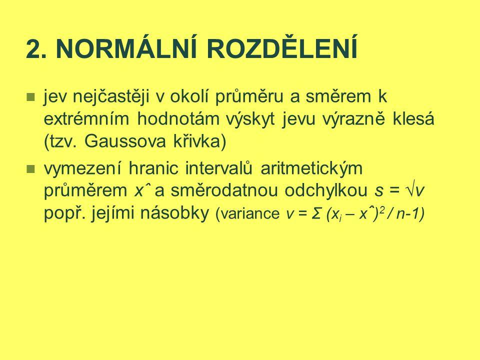 2. NORMÁLNÍ ROZDĚLENÍ jev nejčastěji v okolí průměru a směrem k extrémním hodnotám výskyt jevu výrazně klesá (tzv. Gaussova křivka) vymezení hranic in