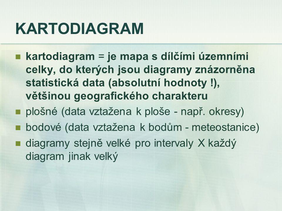 KARTODIAGRAM kartodiagram = je mapa s dílčími územními celky, do kterých jsou diagramy znázorněna statistická data (absolutní hodnoty !), většinou geo