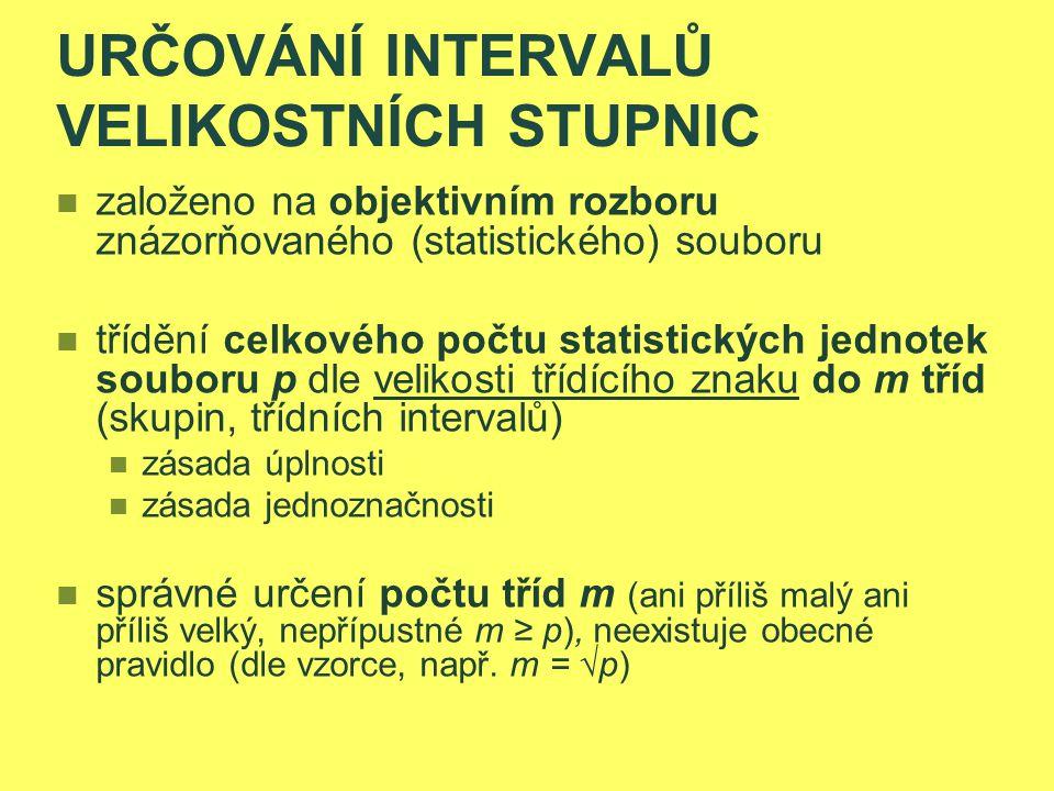 4.ROZDĚLENÍ PEARSONOVY KŘIVKY III.