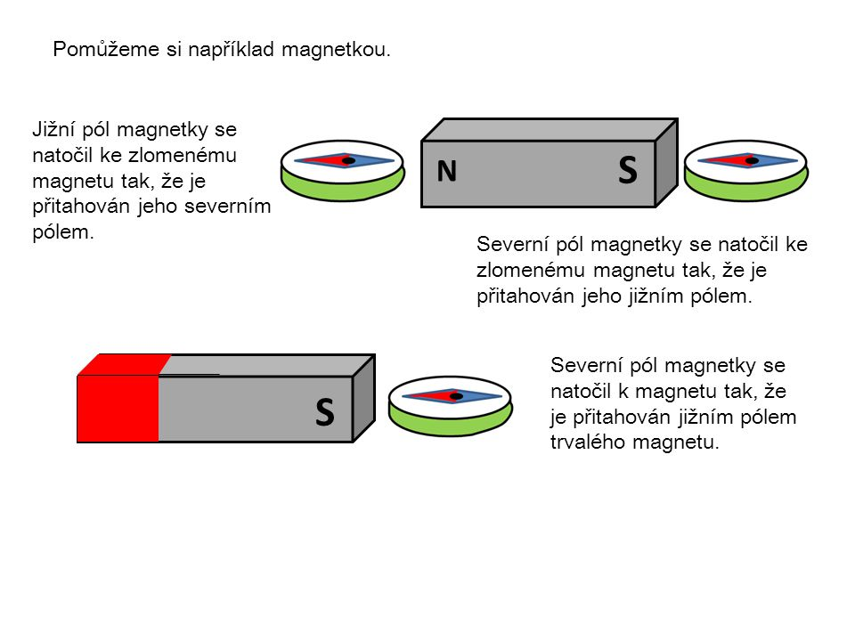 Pomůžeme si například magnetkou. Severní pól magnetky se natočil k magnetu tak, že je přitahován jižním pólem trvalého magnetu. Jižní pól magnetky se
