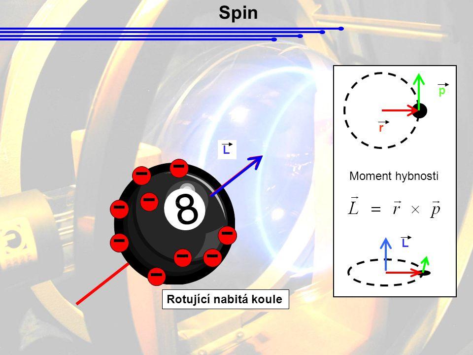 Spin Rotující nabitá koule Moment hybnosti p r L L