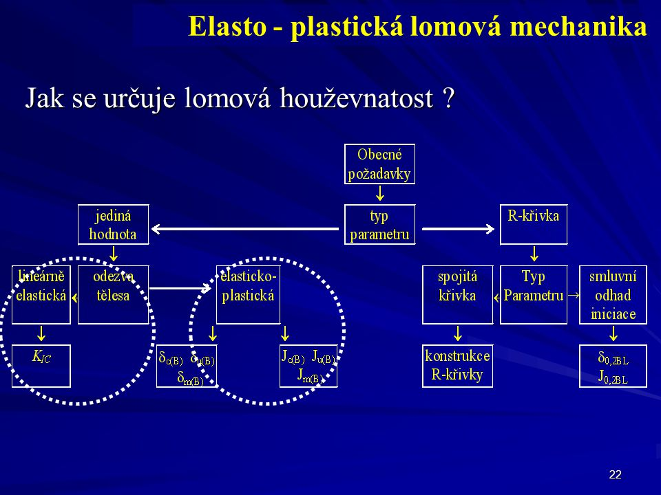 22 Jak se určuje lomová houževnatost ? Elasto - plastická lomová mechanika