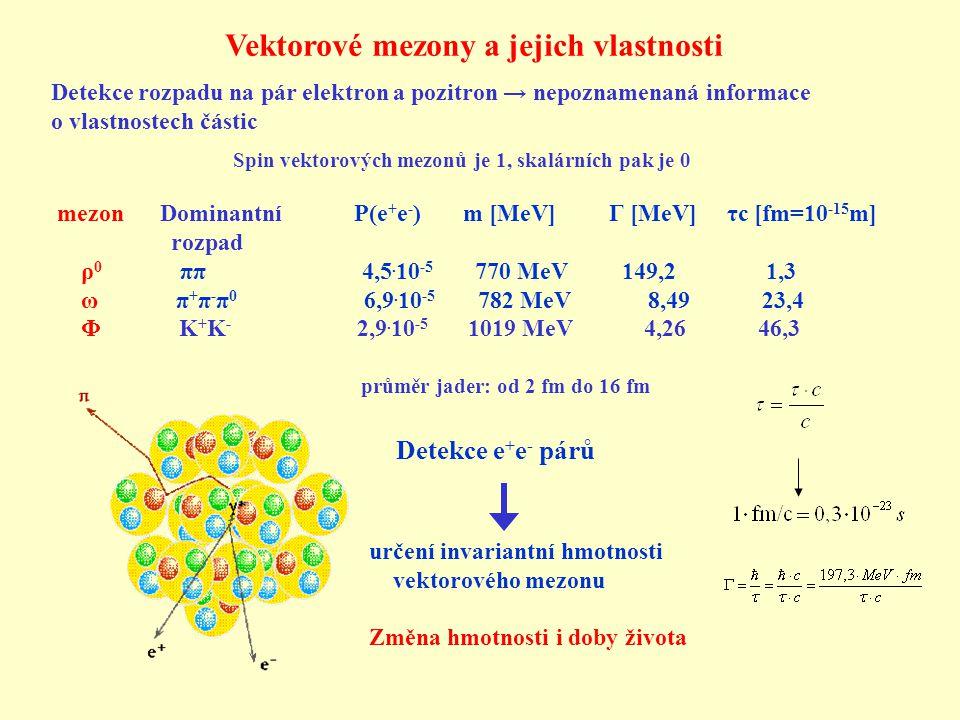 Vektorové mezony a jejich vlastnosti Detekce e + e - párů určení invariantní hmotnosti vektorového mezonu mezon Dominantní P(e + e - ) m [MeV] Γ [MeV] τc [fm=10 -15 m] rozpad ρ 0 ππ 4,5.