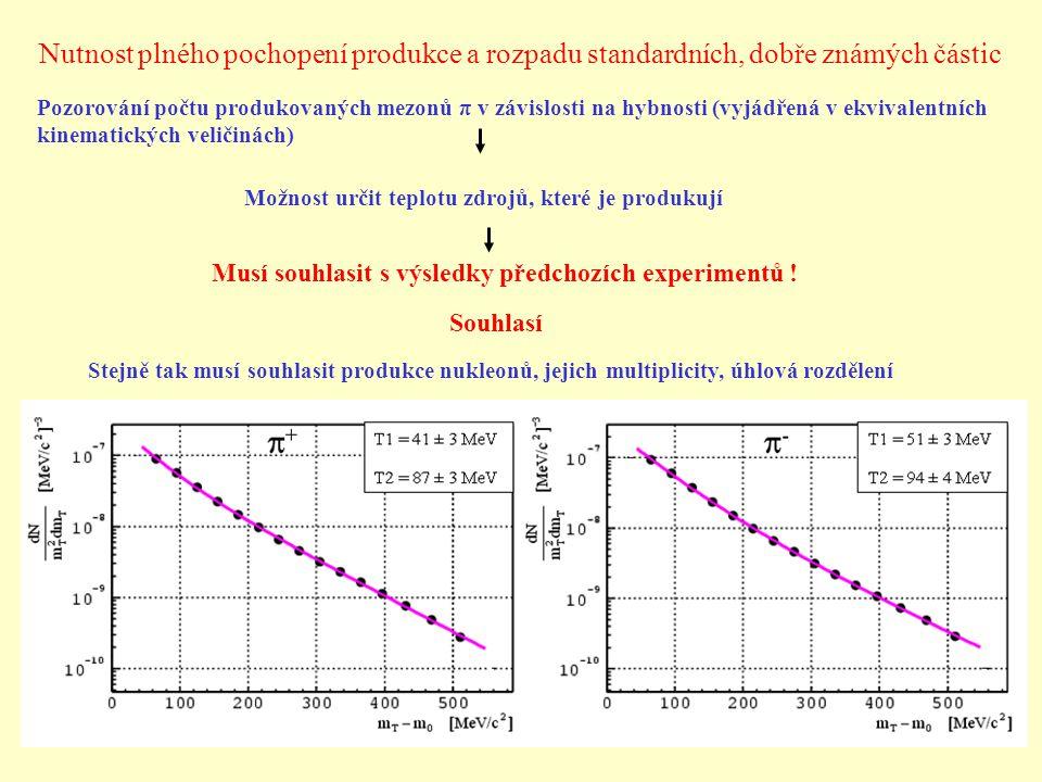 Nutnost plného pochopení produkce a rozpadu standardních, dobře známých částic Pozorování počtu produkovaných mezonů π v závislosti na hybnosti (vyjádřená v ekvivalentních kinematických veličinách) Možnost určit teplotu zdrojů, které je produkují Musí souhlasit s výsledky předchozích experimentů .