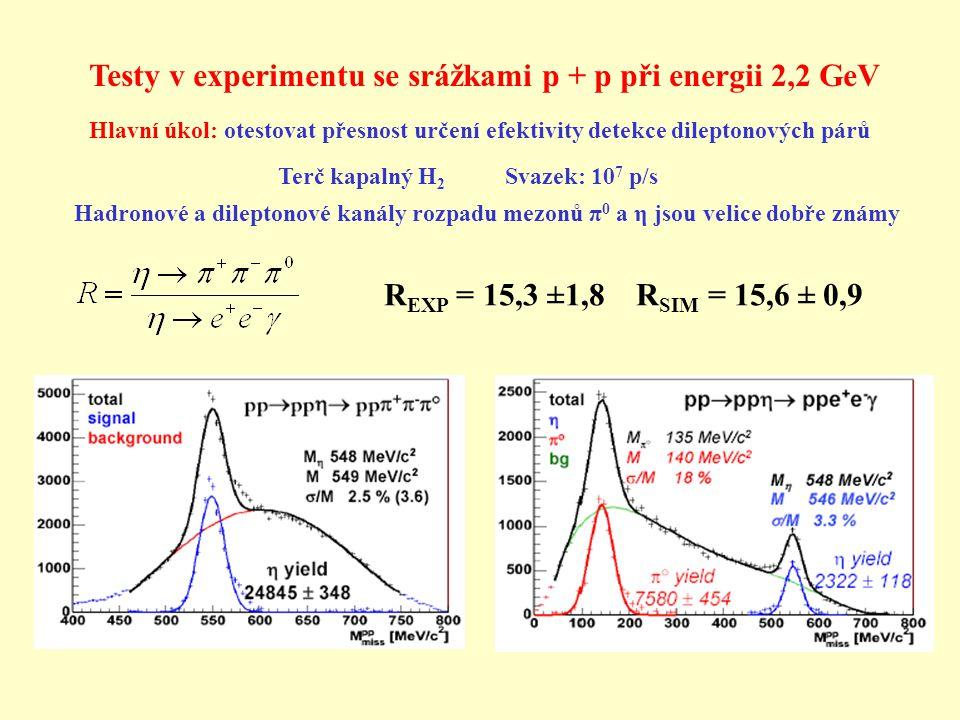 Testy v experimentu se srážkami p + p při energii 2,2 GeV R EXP = 15,3 ±1,8 R SIM = 15,6 ± 0,9 Hlavní úkol: otestovat přesnost určení efektivity detekce dileptonových párů Terč kapalný H 2 Svazek: 10 7 p/s Hadronové a dileptonové kanály rozpadu mezonů π 0 a η jsou velice dobře známy