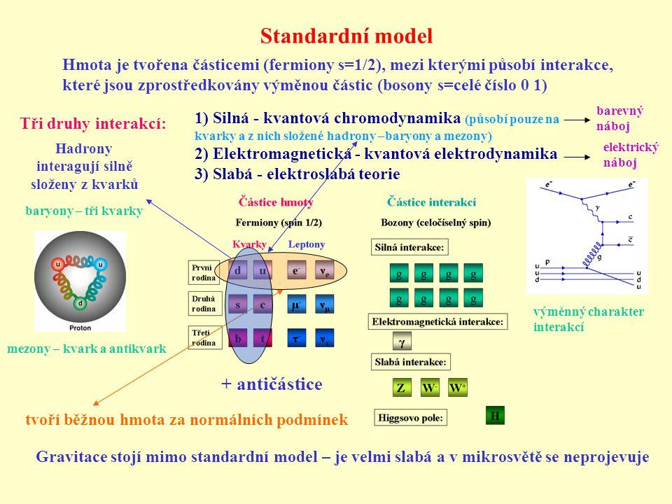 Standardní model Hmota je tvořena částicemi (fermiony s=1/2), mezi kterými působí interakce, které jsou zprostředkovány výměnou částic (bosony s=celé číslo 0 1) Tři druhy interakcí: 1) Silná - kvantová chromodynamika (působí pouze na kvarky a z nich složené hadrony –baryony a mezony) 2) Elektromagnetická - kvantová elektrodynamika 3) Slabá - elektroslabá teorie + antičástice Gravitace stojí mimo standardní model – je velmi slabá a v mikrosvětě se neprojevuje tvoří běžnou hmota za normálních podmínek výměnný charakter interakcí baryony – tři kvarky mezony – kvark a antikvark elektrický náboj barevný náboj Hadrony interagují silně složeny z kvarků