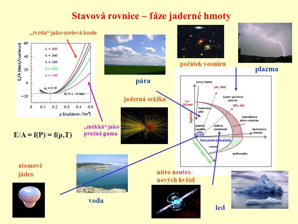 """Stavová rovnice – fáze jaderné hmoty E/A = f(P) = f(ρ,T) """"měkká jako pružná guma voda led pára plazma """"tvrdá jako ocelová koule atomové jádro nitro neutro- nových hvězd jaderná srážka počátek vesmíru"""