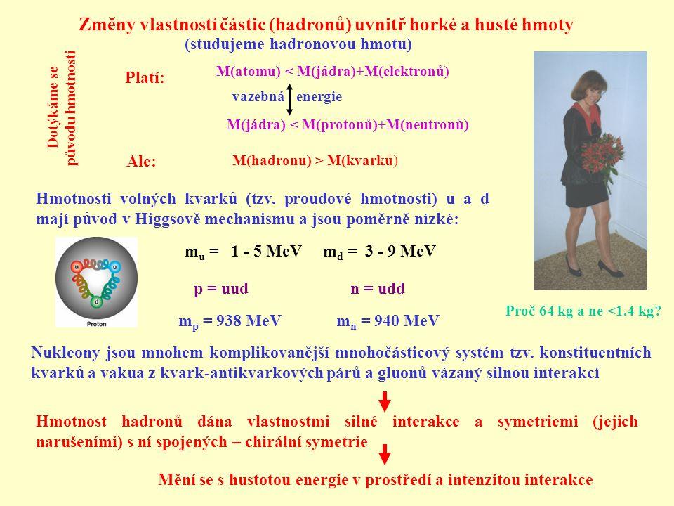 Změny vlastností částic (hadronů) uvnitř horké a husté hmoty M(hadronu) > M(kvarků) M(atomu) < M(jádra)+M(elektronů) Proč 64 kg a ne <1.4 kg.