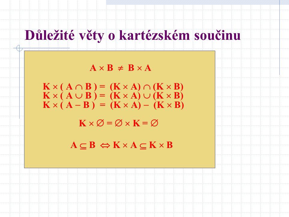 Důležité věty o kartézském součinu A  B  B  A K  ( A  B ) = (K  A)  (K  B) K  ( A  B ) = (K  A)  (K  B) K  ( A  B ) = (K  A)  (K  B)