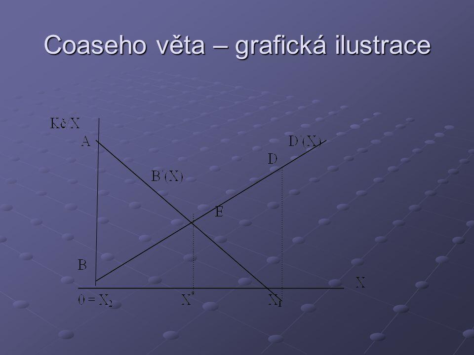 Coaseho věta – grafická ilustrace