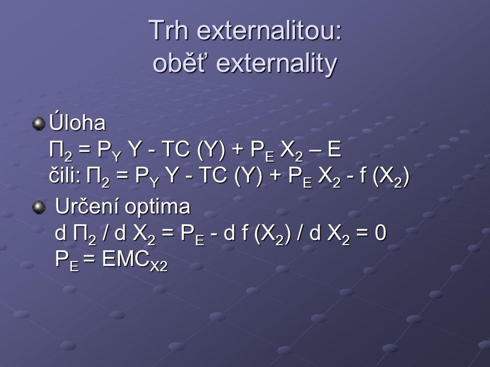 Trh externalitou: oběť externality Úloha Π 2 = P Y Y - TC (Y) + P E X 2 – E čili: Π 2 = P Y Y - TC (Y) + P E X 2 - f (X 2 ) Určení optima d Π 2 / d X