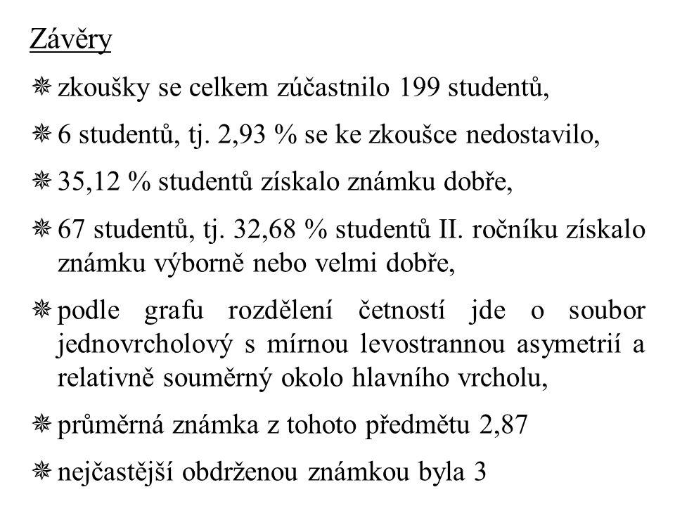 Závěry  zkoušky se celkem zúčastnilo 199 studentů,  6 studentů, tj.