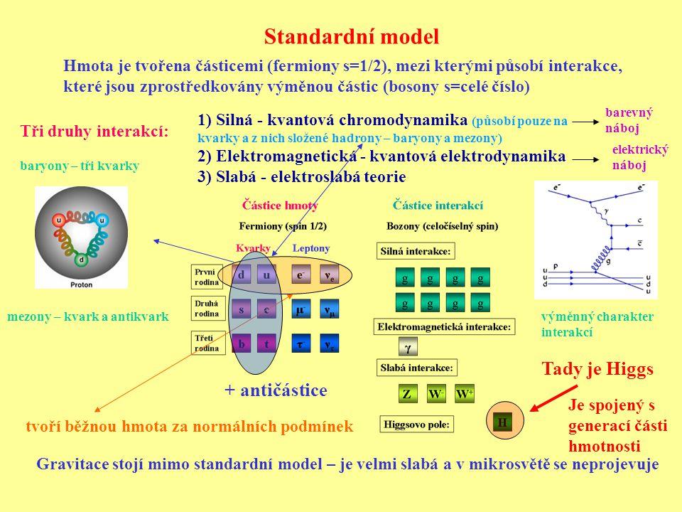 Standardní model Hmota je tvořena částicemi (fermiony s=1/2), mezi kterými působí interakce, které jsou zprostředkovány výměnou částic (bosony s=celé číslo) Tři druhy interakcí: 1) Silná - kvantová chromodynamika (působí pouze na kvarky a z nich složené hadrony – baryony a mezony) 2) Elektromagnetická - kvantová elektrodynamika 3) Slabá - elektroslabá teorie + antičástice Gravitace stojí mimo standardní model – je velmi slabá a v mikrosvětě se neprojevuje tvoří běžnou hmota za normálních podmínek výměnný charakter interakcí baryony – tři kvarky mezony – kvark a antikvark elektrický náboj barevný náboj Tady je Higgs Je spojený s generací části hmotnosti