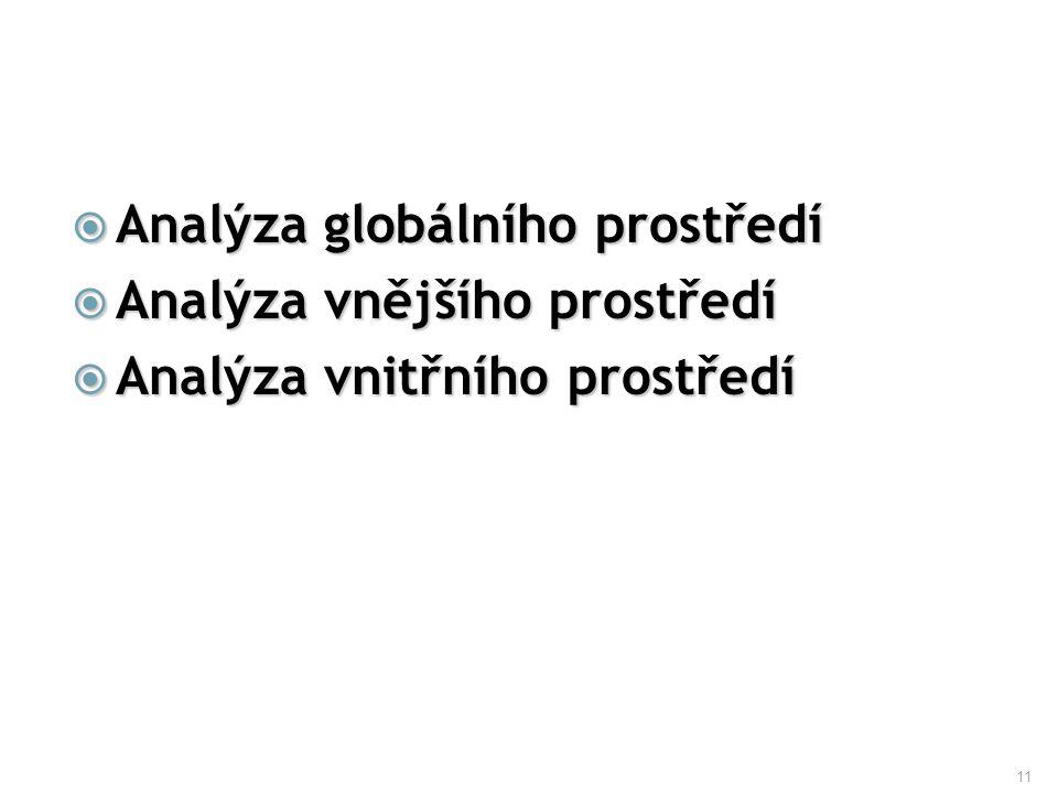 11  Analýza globálního prostředí  Analýza vnějšího prostředí  Analýza vnitřního prostředí