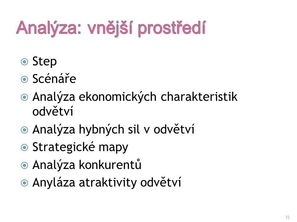 12  Step  Scénáře  Analýza ekonomických charakteristik odvětví  Analýza hybných sil v odvětví  Strategické mapy  Analýza konkurentů  Anyláza at