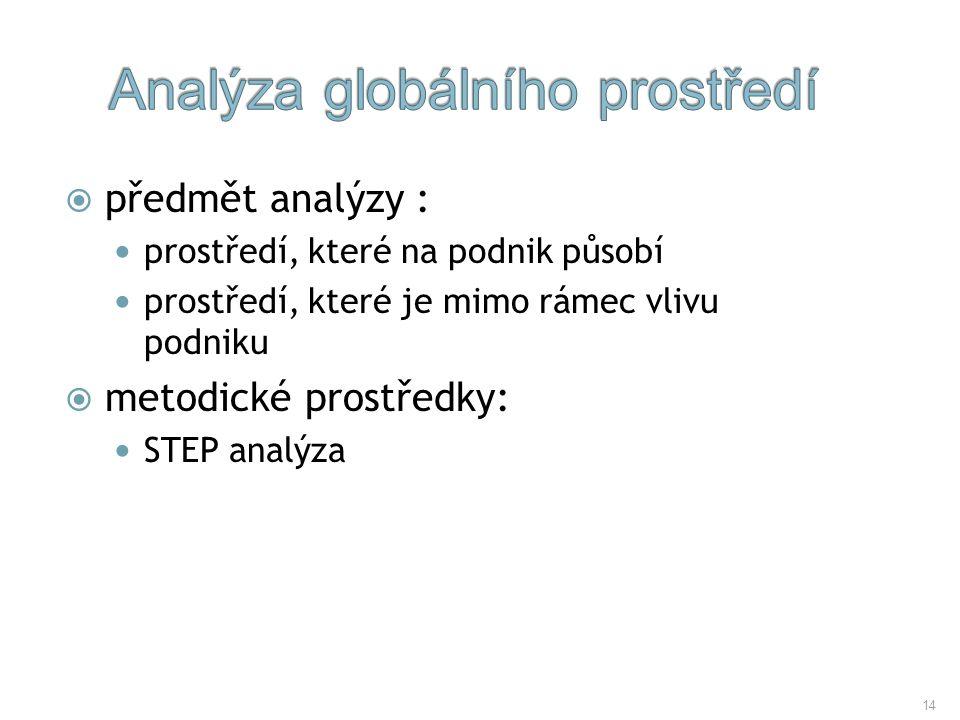 14  předmět analýzy : prostředí, které na podnik působí prostředí, které je mimo rámec vlivu podniku  metodické prostředky: STEP analýza