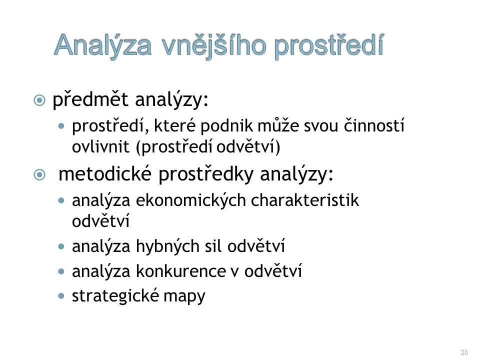 20  předmět analýzy: prostředí, které podnik může svou činností ovlivnit (prostředí odvětví)  metodické prostředky analýzy: analýza ekonomických cha