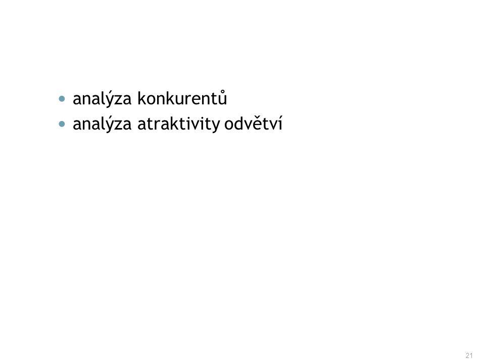 21 analýza konkurentů analýza atraktivity odvětví