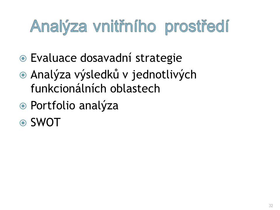 32  Evaluace dosavadní strategie  Analýza výsledků v jednotlivých funkcionálních oblastech  Portfolio analýza  SWOT