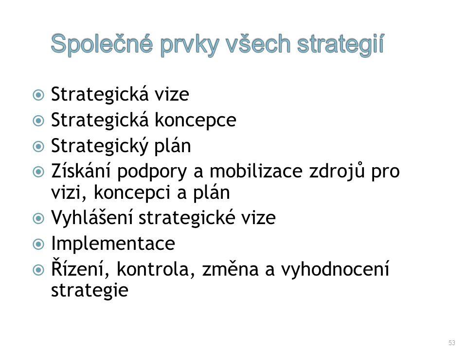 53  Strategická vize  Strategická koncepce  Strategický plán  Získání podpory a mobilizace zdrojů pro vizi, koncepci a plán  Vyhlášení strategick