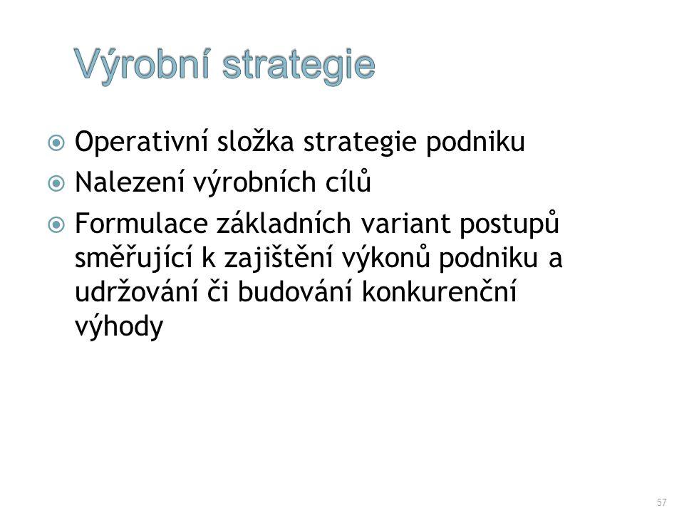 57  Operativní složka strategie podniku  Nalezení výrobních cílů  Formulace základních variant postupů směřující k zajištění výkonů podniku a udržo
