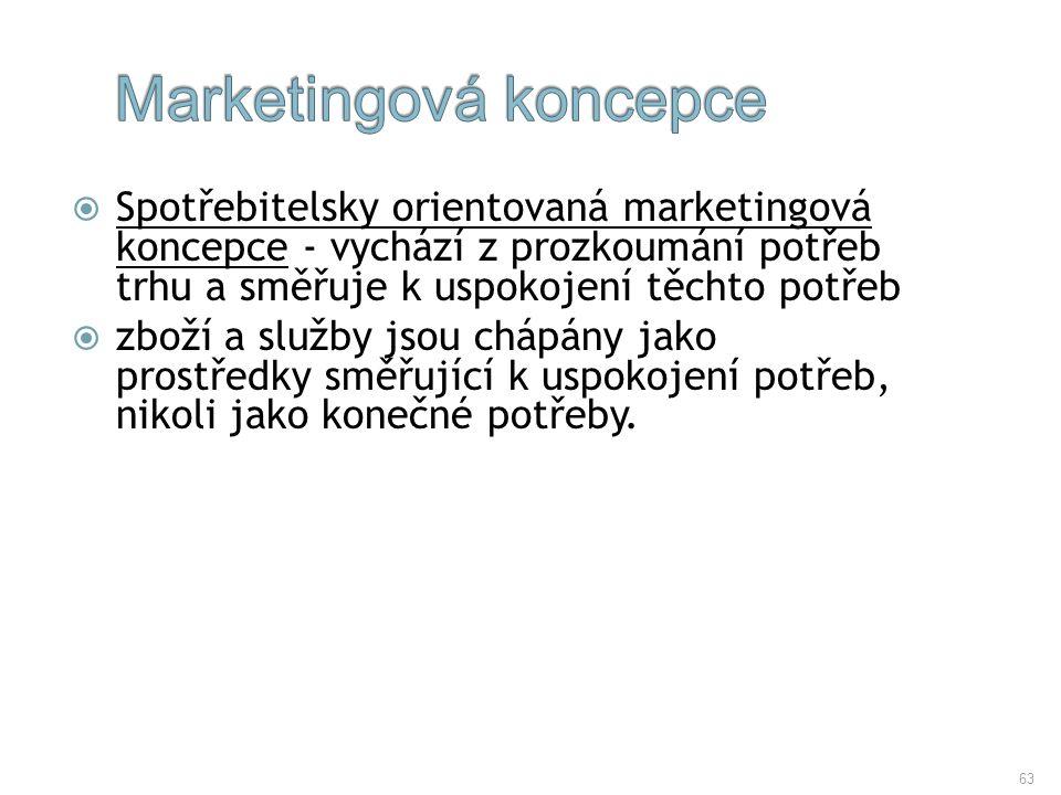 63  Spotřebitelsky orientovaná marketingová koncepce - vychází z prozkoumání potřeb trhu a směřuje k uspokojení těchto potřeb  zboží a služby jsou c