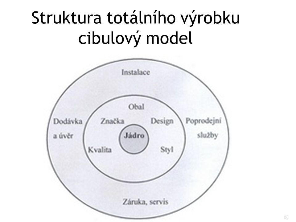 80 Struktura totálního výrobku cibulový model