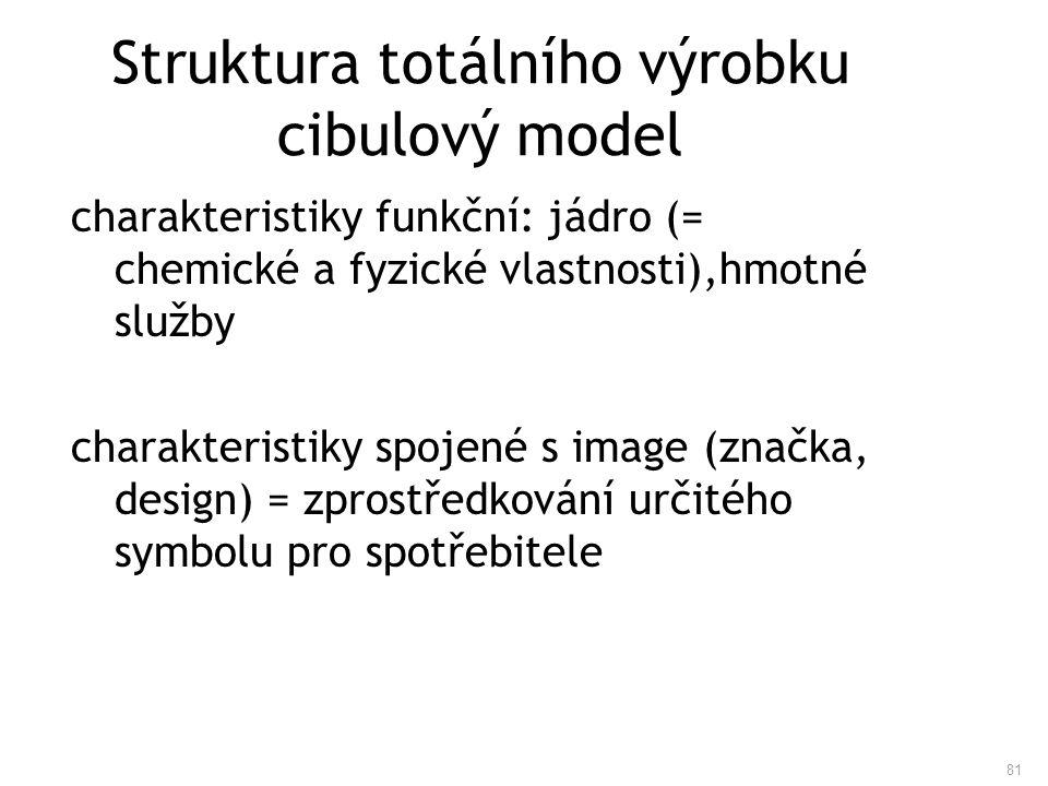 81 Struktura totálního výrobku cibulový model charakteristiky funkční: jádro (= chemické a fyzické vlastnosti),hmotné služby charakteristiky spojené s
