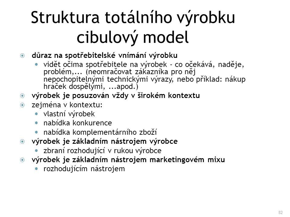 82 Struktura totálního výrobku cibulový model  důraz na spotřebitelské vnímání výrobku vidět očima spotřebitele na výrobek - co očekává, naděje, prob