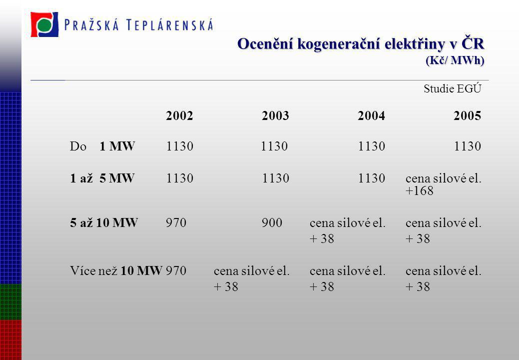 Ocenění kogenerační elektřiny v ČR (Kč/ MWh) Studie EGÚ 2002200320042005 Do 1 MW1130 113011301130 1 až 5 MW113011301130cena silové el. +168 5 až 10 MW