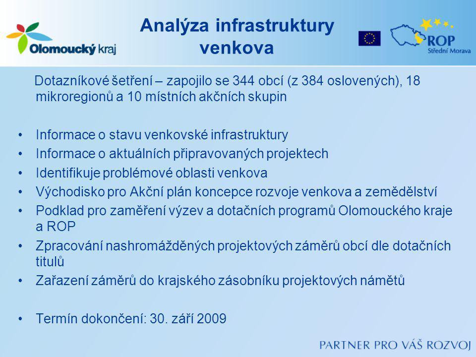 Analýza infrastruktury venkova Dotazníkové šetření – zapojilo se 344 obcí (z 384 oslovených), 18 mikroregionů a 10 místních akčních skupin Informace o stavu venkovské infrastruktury Informace o aktuálních připravovaných projektech Identifikuje problémové oblasti venkova Východisko pro Akční plán koncepce rozvoje venkova a zemědělství Podklad pro zaměření výzev a dotačních programů Olomouckého kraje a ROP Zpracování nashromážděných projektových záměrů obcí dle dotačních titulů Zařazení záměrů do krajského zásobníku projektových námětů Termín dokončení: 30.