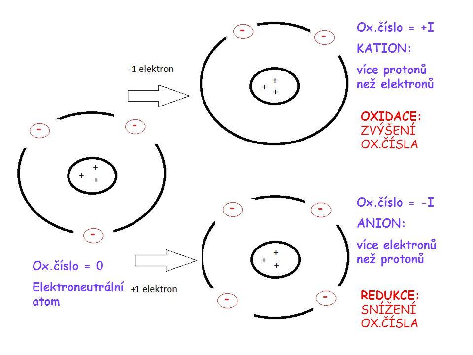 chemické rovnice Ox.číslo = 0 Elektroneutrální atom Ox.číslo = +I KATION: více protonů než elektronů Ox.číslo = -I ANION: více elektronů než protonů OXIDACE: ZVÝŠENÍ OX.ČÍSLA REDUKCE: SNÍŽENÍ OX.ČÍSLA