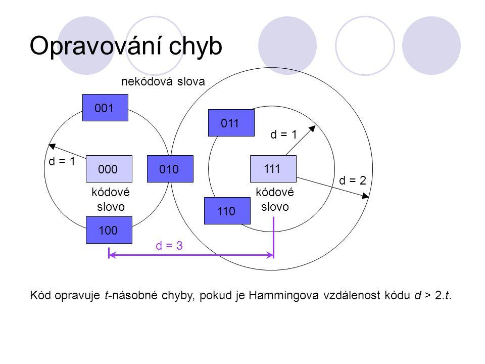 Opravování chyb 111 d = 1 000010100001 d = 1 kódové slovo 011 nekódová slova 110 d = 2 d = 3 Kód opravuje t-násobné chyby, pokud je Hammingova vzdálenost kódu d > 2.t.