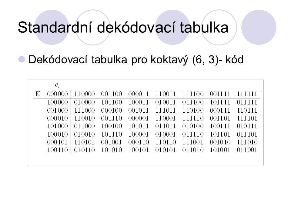 Standardní dekódovací tabulka Dekódovací tabulka pro koktavý (6, 3)- kód