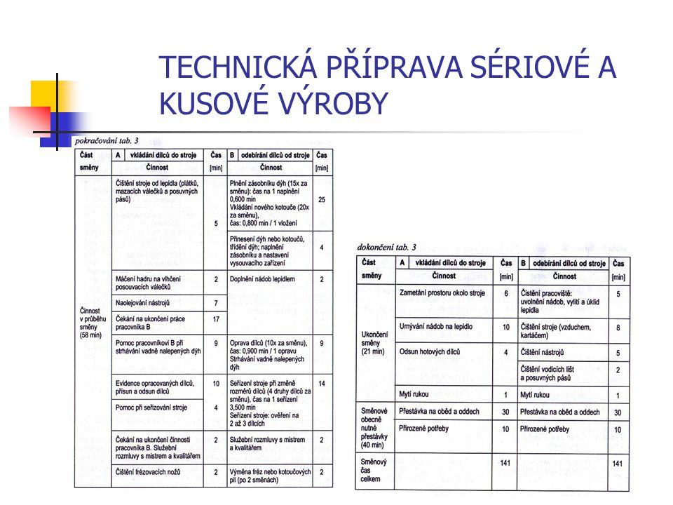 TECHNICKÁ PŘÍPRAVA SÉRIOVÉ A KUSOVÉ VÝROBY 1.2.2 Pracovní návodka Pracovní návodka předepisuje druhy a pořadí pracovních zásahů k provedení pracovní operace.