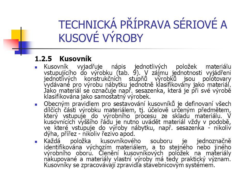 TECHNICKÁ PŘÍPRAVA SÉRIOVÉ A KUSOVÉ VÝROBY 1.2.4 Pracovní instrukce Pracovní instrukce jsou stručným výtahem z pracovních norem a určují základní povi
