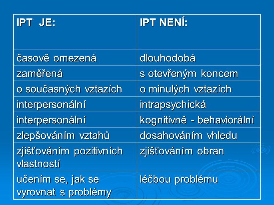 IPT JE: IPT NENÍ: časově omezená dlouhodobá zaměřená s otevřeným koncem o současných vztazích o minulých vztazích interpersonálníintrapsychická interp