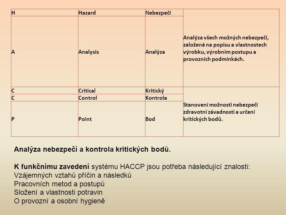 Základní informace o systému kritických bodů pro výrobu potravin Povinnost zavedení systému kritických bodů (HACCP) mají všichni výrobci potravin již od 1.1.2000 podle zákona o potravinách č.