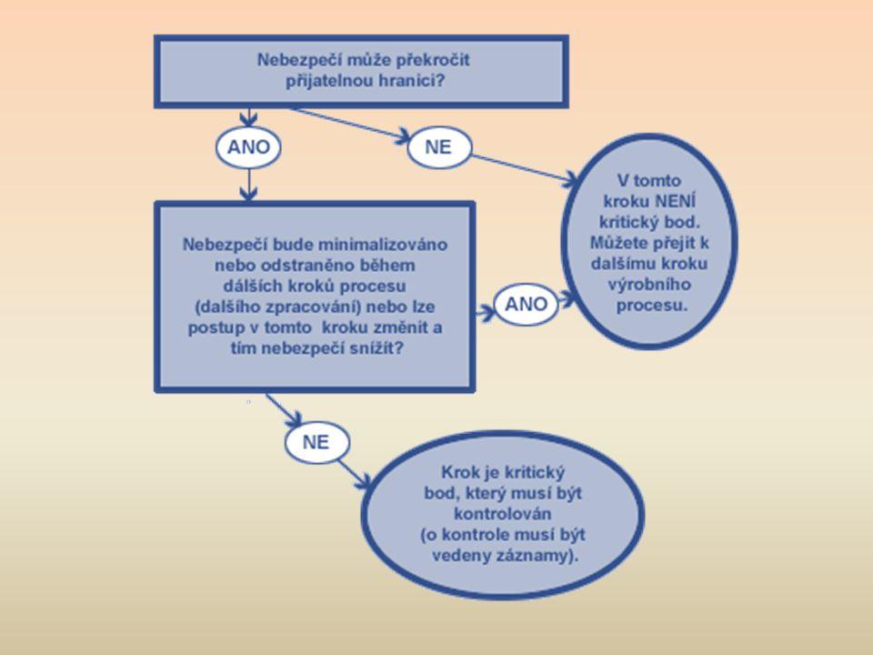 Úvod do HACCP Co je HACCP.