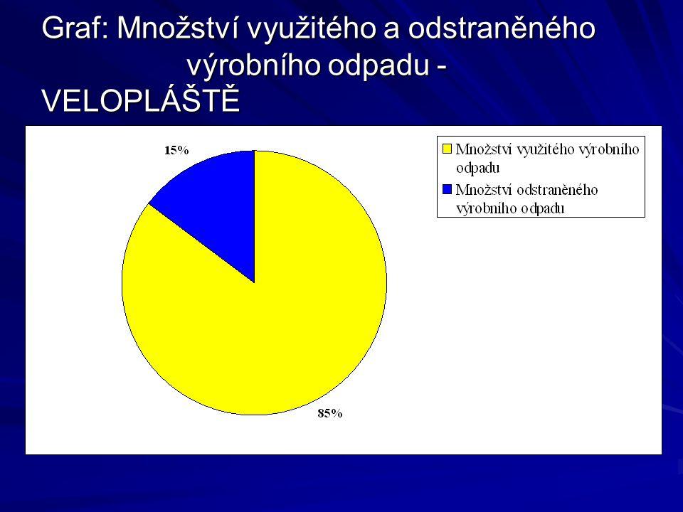 Graf: Množství využitého a odstraněného výrobního odpadu - VELOPLÁŠTĚ