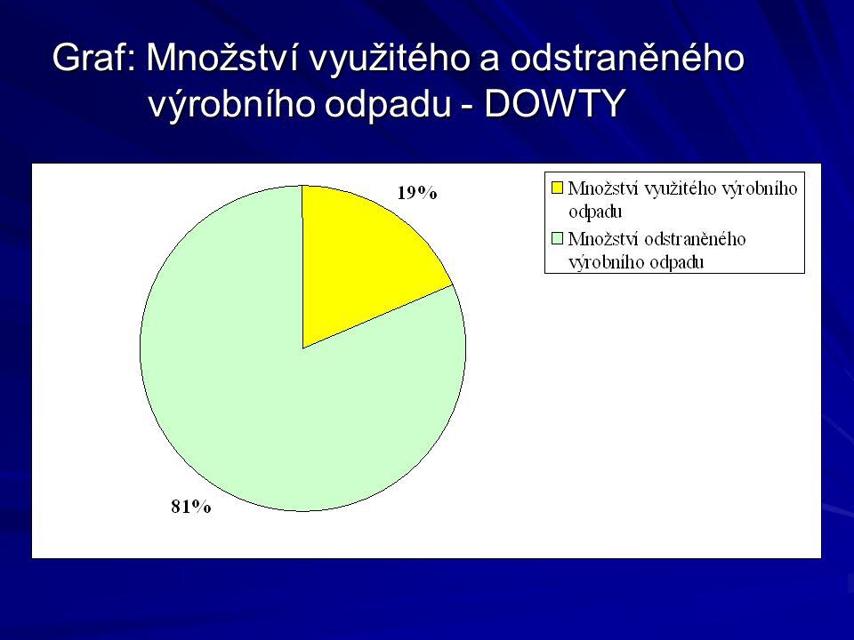 Graf: Množství využitého a odstraněného výrobního odpadu - DOWTY