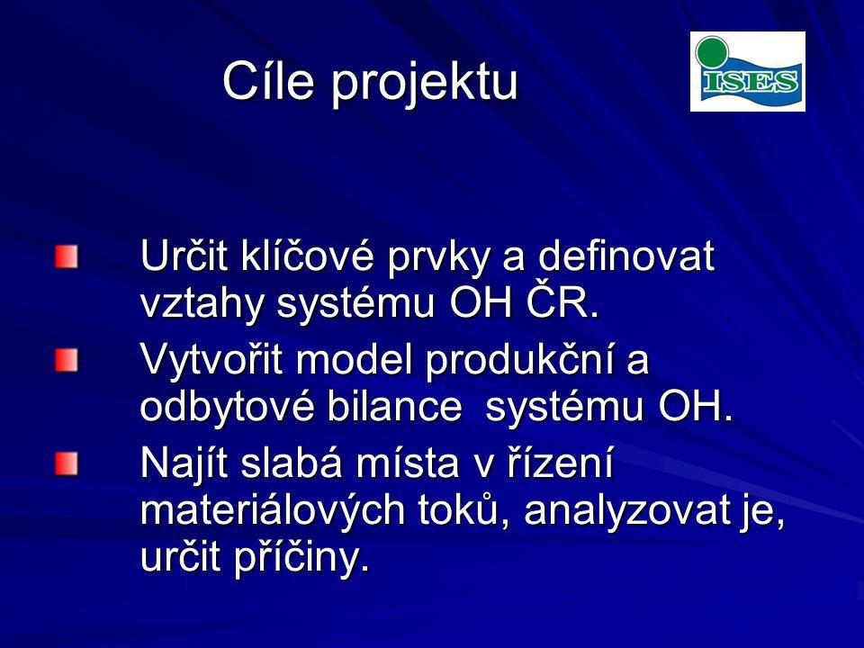 Cíle projektu Určit klíčové prvky a definovat vztahy systému OH ČR.