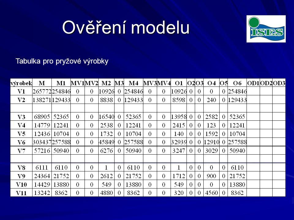 Ověření modelu Tabulka pro pryžové výrobky
