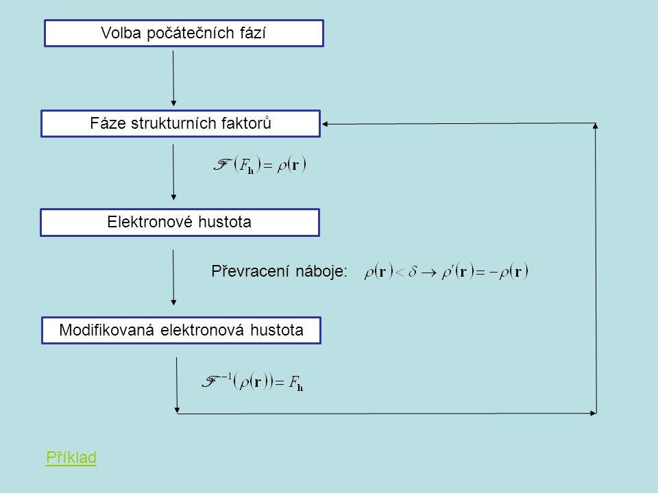 Elektronové hustota Volba počátečních fází Převracení náboje: Modifikovaná elektronová hustota Fáze strukturních faktorů Příklad