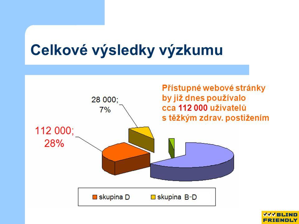 Celkové výsledky výzkumu Přístupné webové stránky by již dnes používalo cca 112 000 uživatelů s těžkým zdrav.