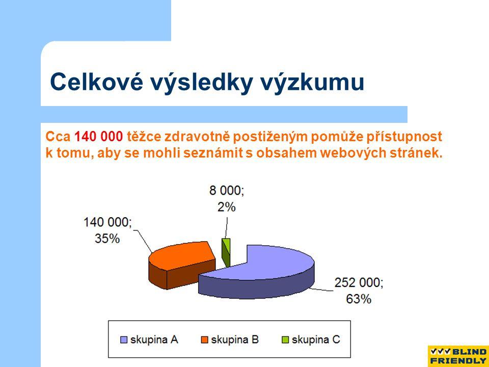 Celkové výsledky výzkumu Cca 140 000 těžce zdravotně postiženým pomůže přístupnost k tomu, aby se mohli seznámit s obsahem webových stránek.